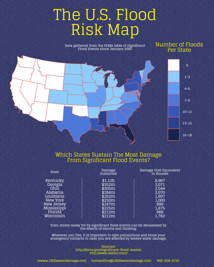 We Have Put Together A Flood Risk Map For The U.s.a From Fema Data