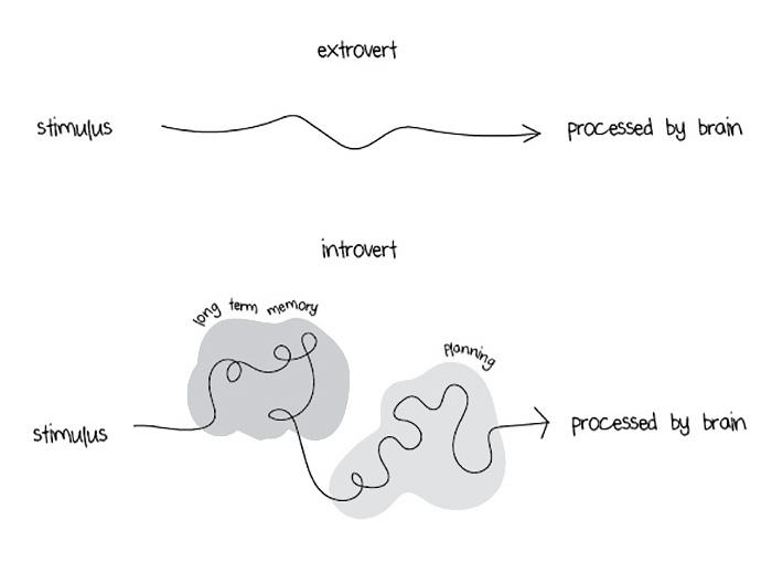 extroverts-vs-introverts-explained-liz-fosslien-mollie-west-13