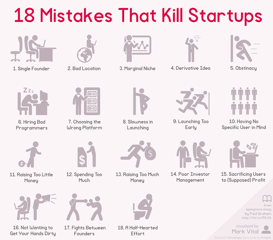 Startup Infographic