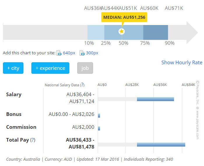 Salary Web Designer Australia
