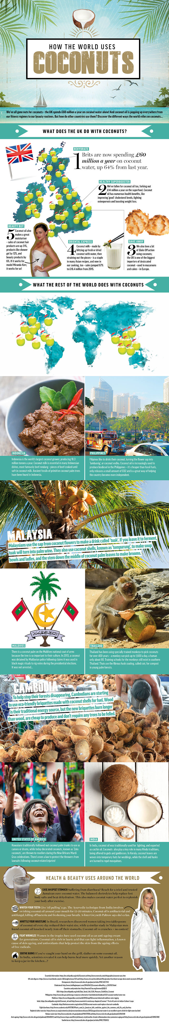 How The World Uses Coconuts!