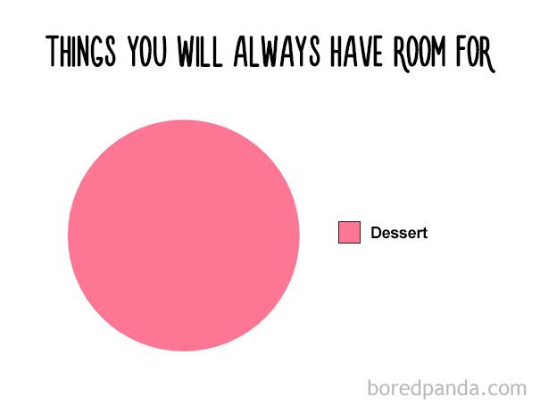 Food Chart