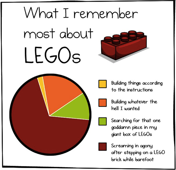What I Remember Most About Lego