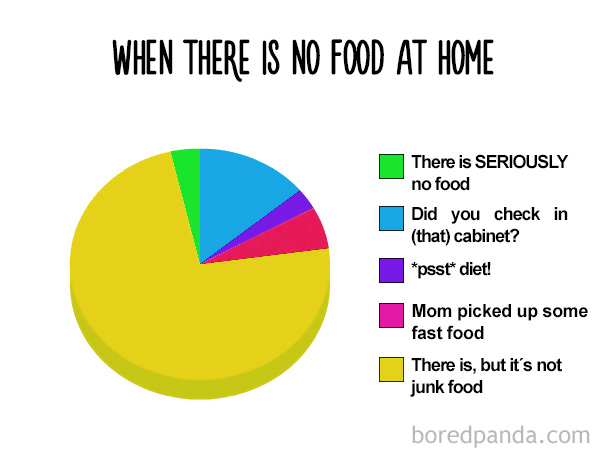 When There Is No Food At Home
