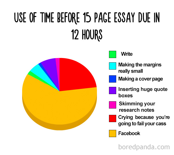 Use Of Time Before 15 Pages Essay Due In 12 Hours