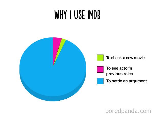 Why I Use Imdb