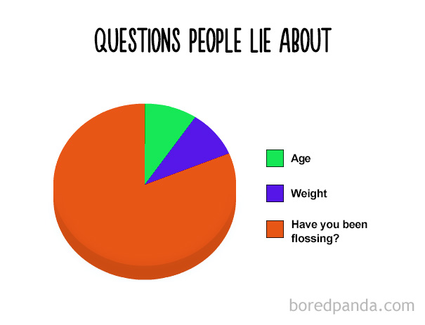 Questions People Lie About