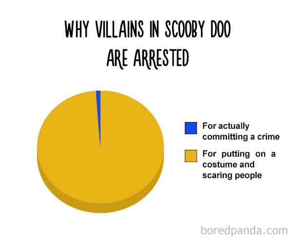 Why Villans In Scooby Doo Are Arrested