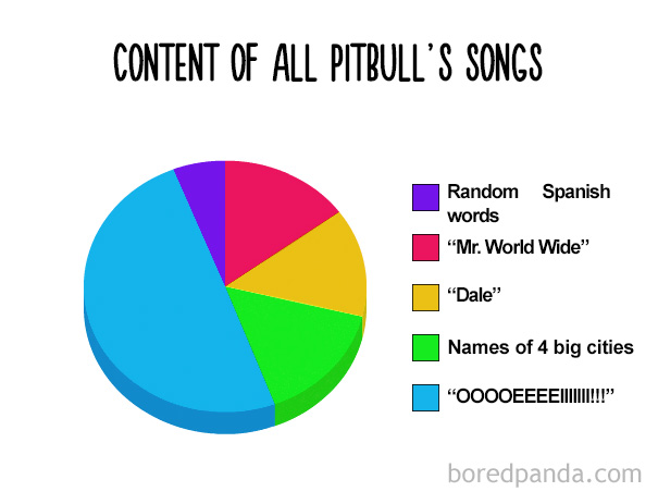 Content Of All Pittbul's Songs
