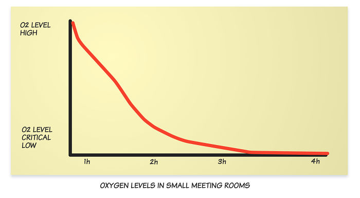 Meeting Rooms In Offices