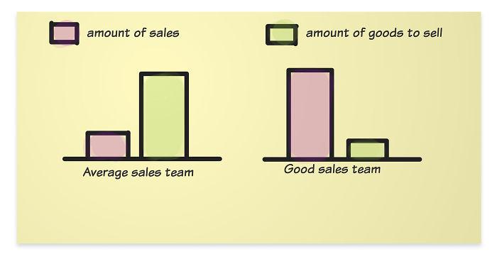 Startup Sales – Reality Vs Wish