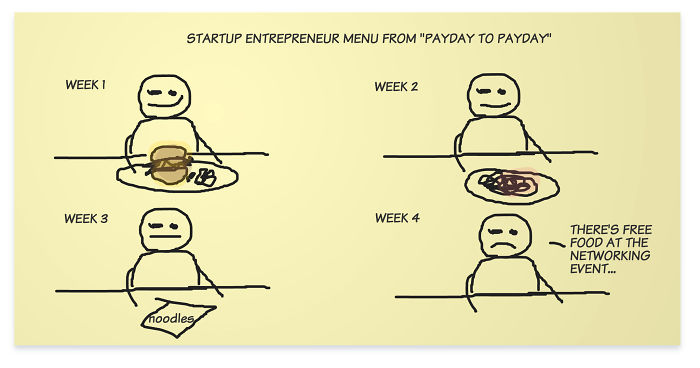 Startup Entrepreneur Menu From Payday To Payday Is Like