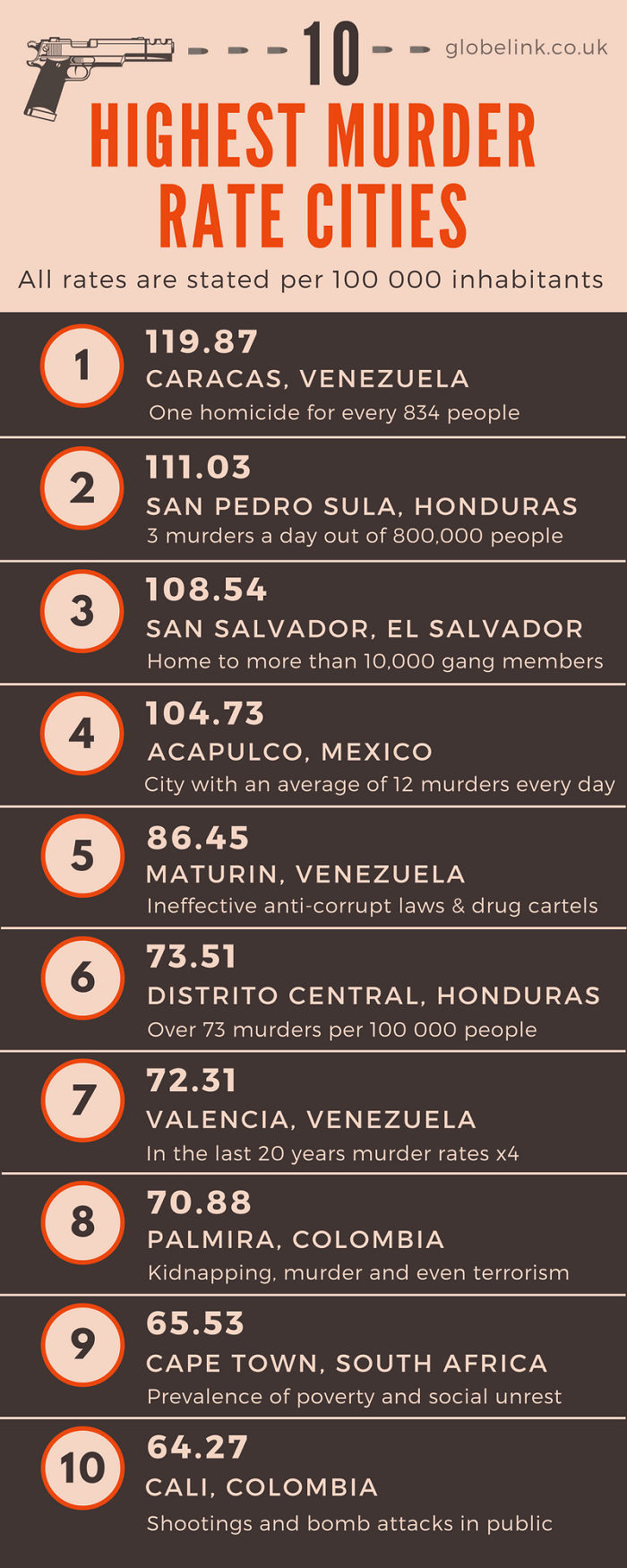 10 Most Dangerous Cities In The World To Travel In 2017 [infographics]