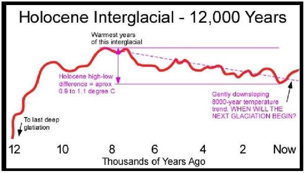 Holocene-temperature_crop-58f98b8ef2cf6.jpg