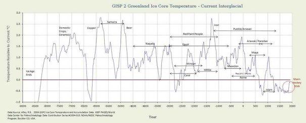 Greenland-Ice-core-data2-5918b4717800c.jpg