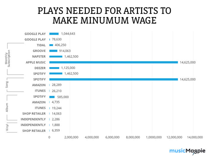 Here's How Many Plays Artists Need On The Likes Of Spotify, Tidal And Google Music To Meet Minimum Wage