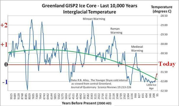 GISP2-Ice-Core-Temperature-Reconstruction-for-Central-Greenland-5966d4bdd0a6e.jpg