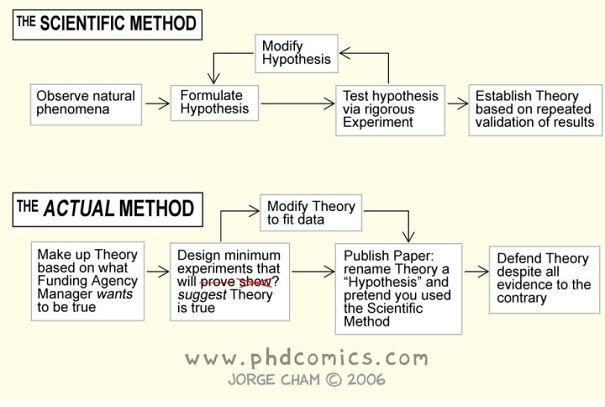 The-Scientific-Method-VS-The-Acutal-Method2-5966ecfc7e457-png.jpg