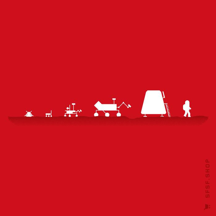 Evolution Of A Martian