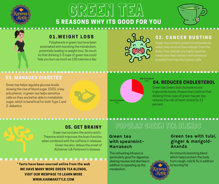 Top 5 Reasons Why Green Tea Is Good For Your Health