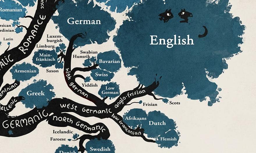 illustrated-linguistic-tree-languages-minna-sundberg-3