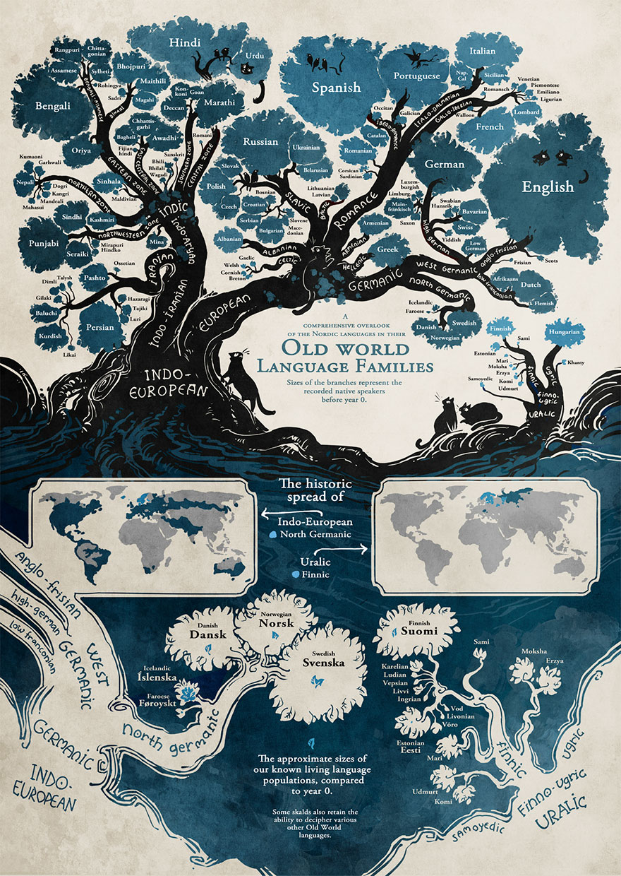 https://static.boredpanda.com/blog/wp-content/uploads/2017/09/illustrated-linguistic-tree-languages-minna-sundberg-7.jpg