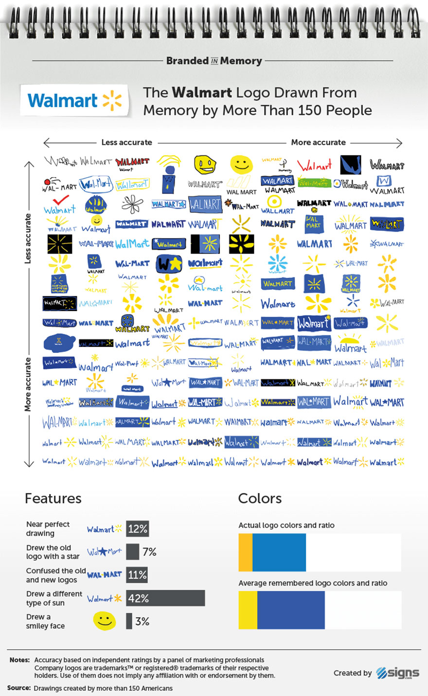 famous-brand-logos-drawn-from-memory-27-