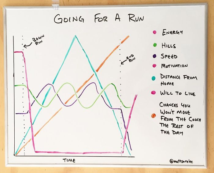 Funny Charts