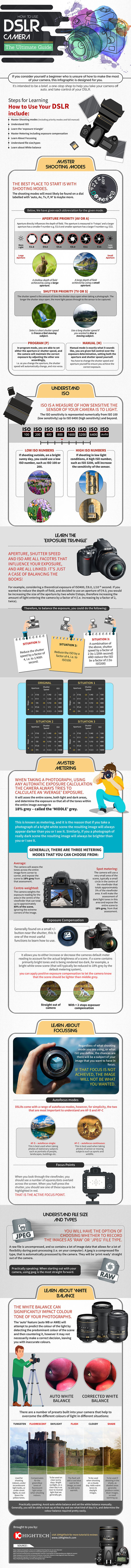 Learn Dslr Camera Manually Use – Beginners Guide [infographic]