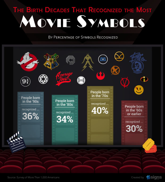 Recognize Pop Culture Symbols