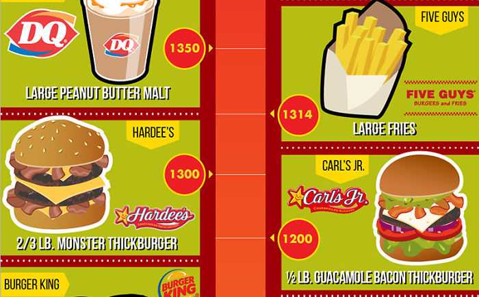 The Worst Fast Food Items, Ranked By Calories