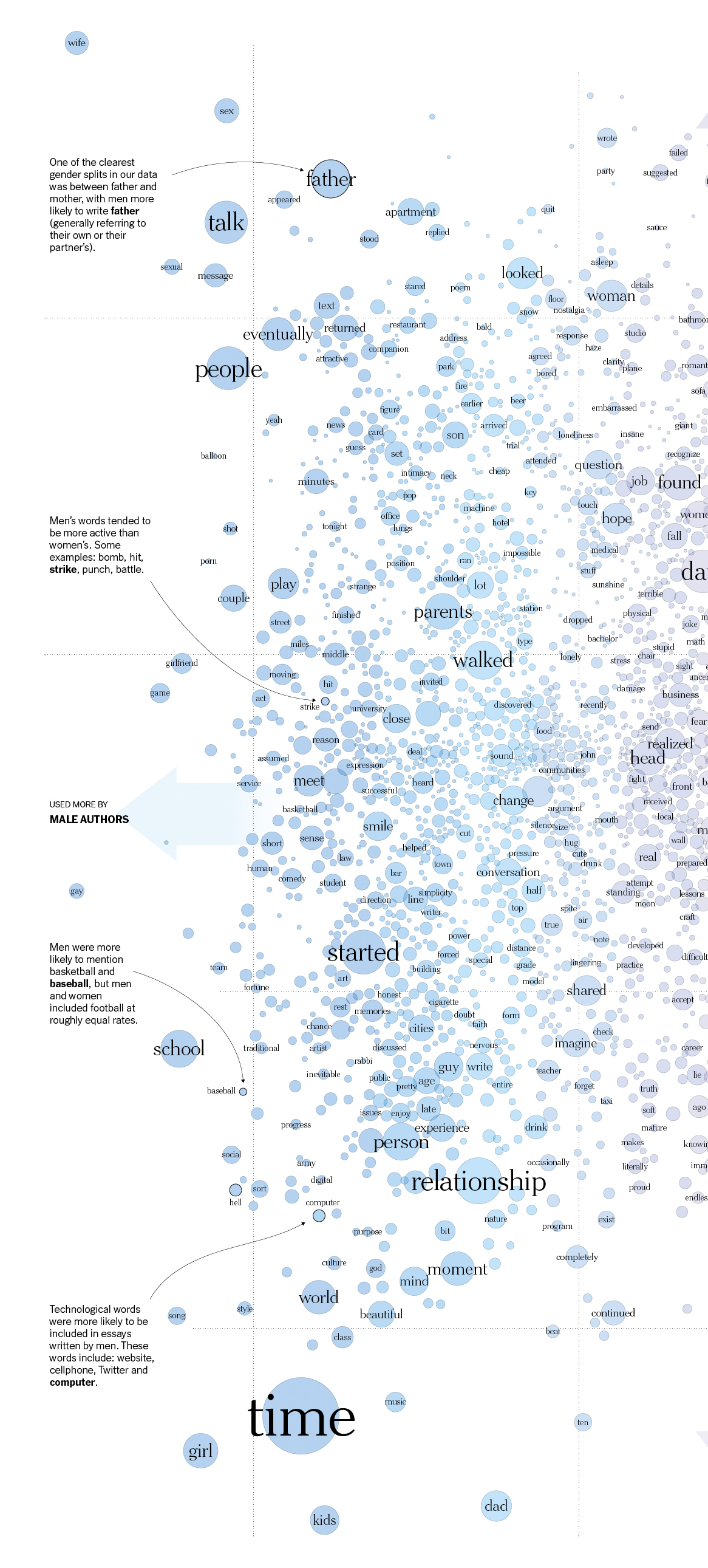 male-female-writing-difference-words-josh-katz-9