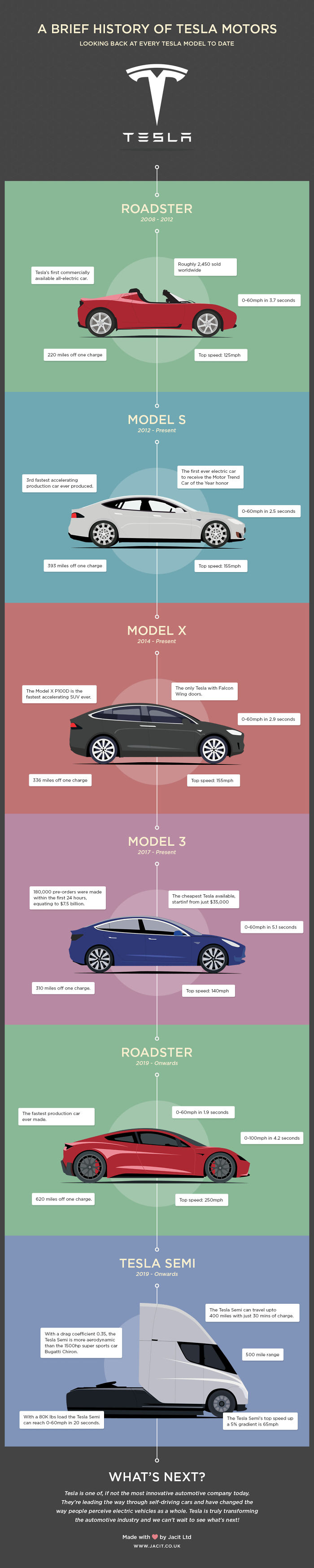 An Infographic I Made About The History Of Tesla