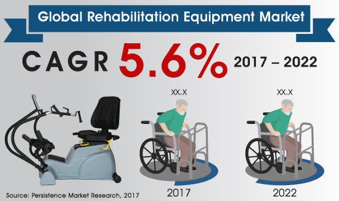 Rehabilitation Equipment Market Projected To Rake Us$ 6,100 Mn By 2022
