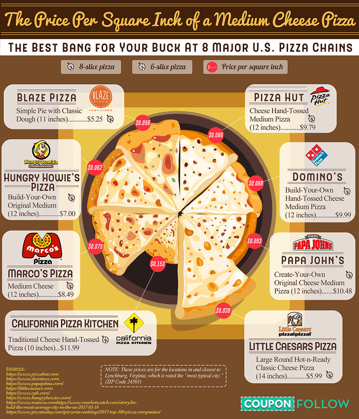 This Is How Much Pizza Costs Per Square Inch From 8 Major Pizza Chains In The United States