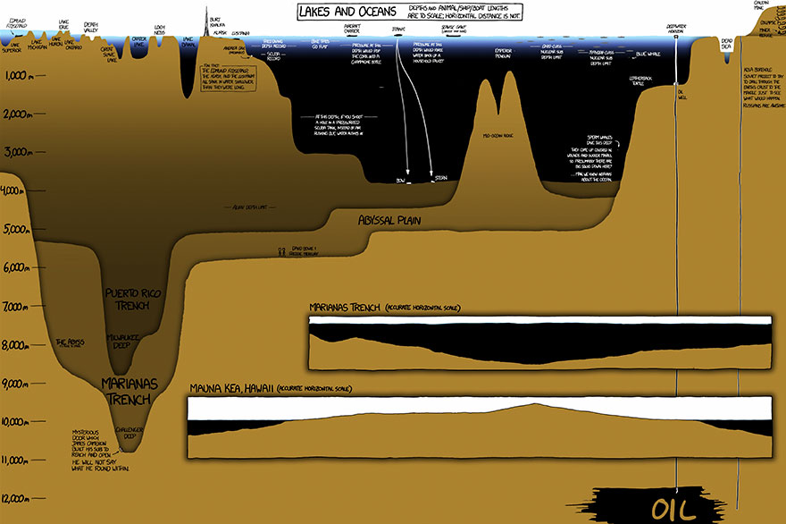 This Mind-Blowing Illustration Shows How Deep The Ocean Is, And It Will Terrify You
