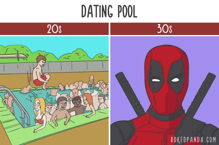 dating 20 vs 30dating sivustoja, jotka mahdollistavat 16 vuotta täyttäneistä