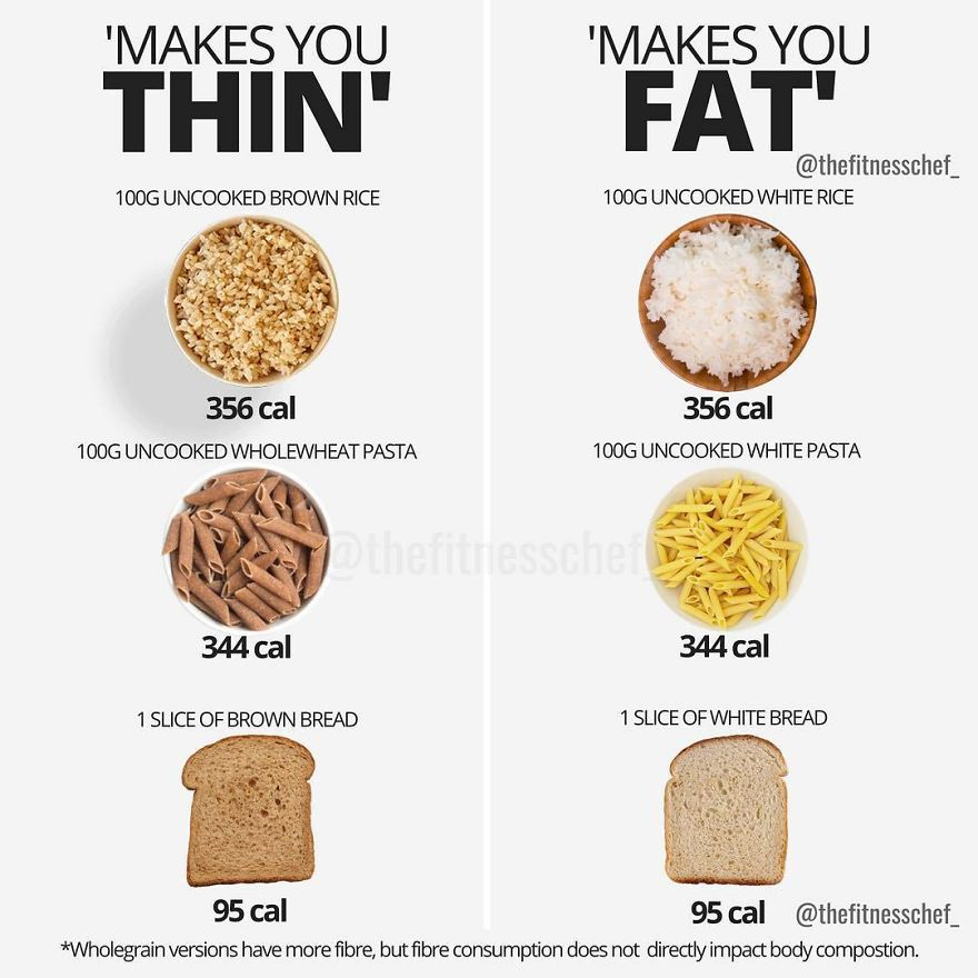 Carbohydrates Are Vilified On A Daily Basis As Being A Direct Cause Of Weight Gain