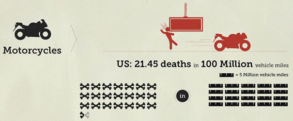 Someone Put 'Your Chances Of Dying' In An Infographic, And You May Want To Reconsider Your Life Choices