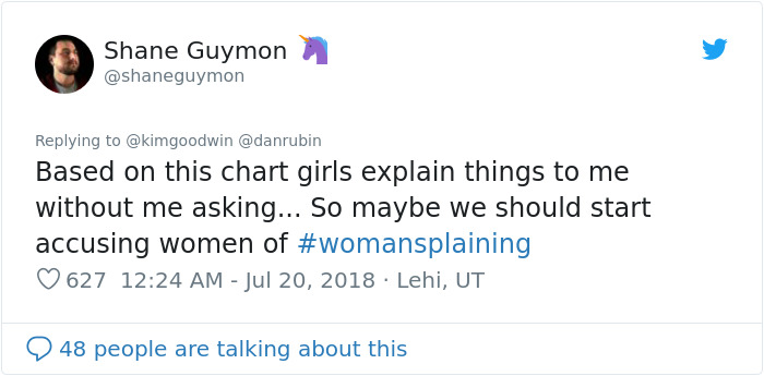 Male Coworkers Were Asking This Woman Whether They Were 'Mansplaining', So She Created A Chart