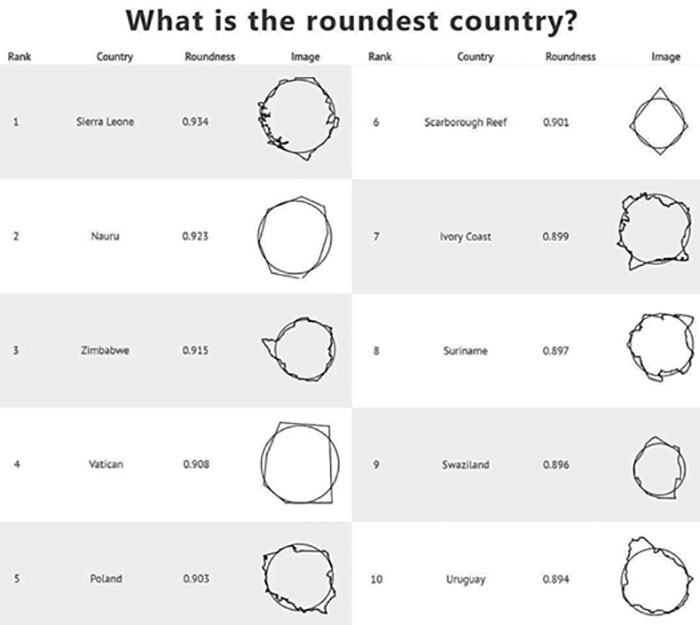 Which Country Is The Roundest?