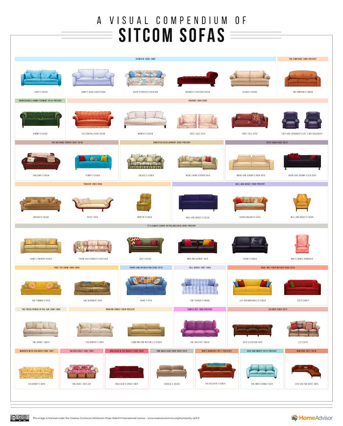 This Poster Compiles The Sofas From Your Favorite Tv Shows