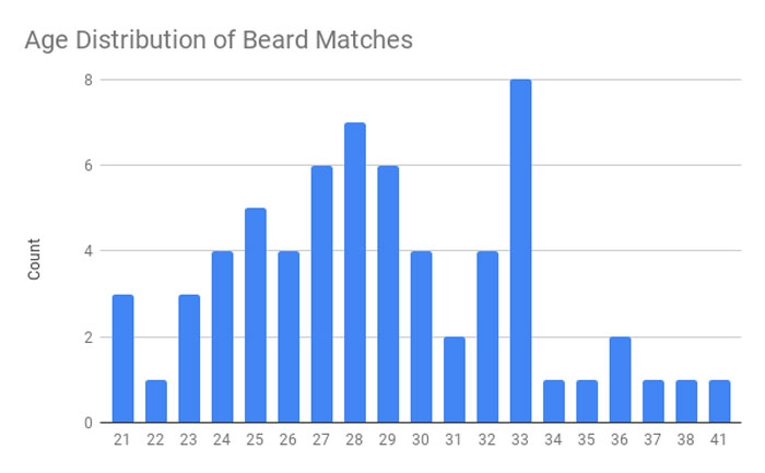 Friends Told This Guy He'd Attract More Women If He Shaved His Beard So He A/B Tested It On Tinder