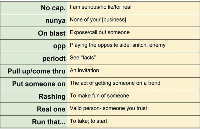 Professor Documents The Slang His Students Use In A Hilarious List