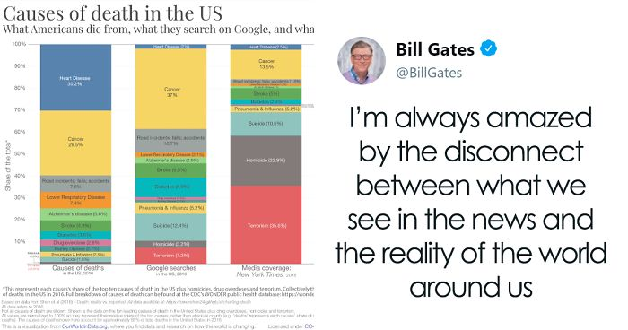 Bill Gates Posts Data Of Causes Of Death In The US, Is