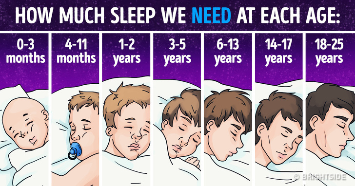 Science Explains How Much Sleep We Really Need Depending on Our Age