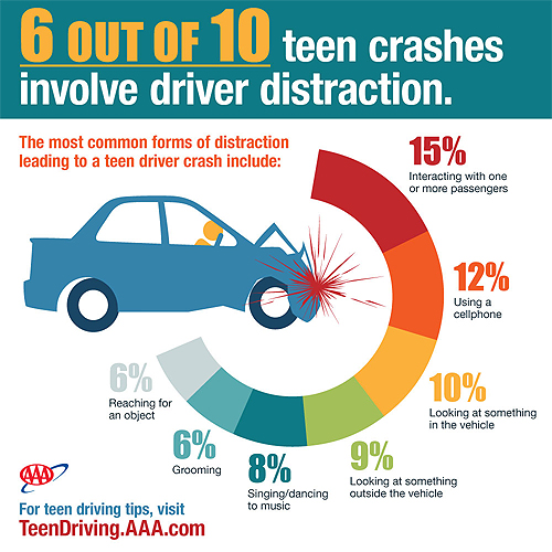 distracted-driving-chart.jpg