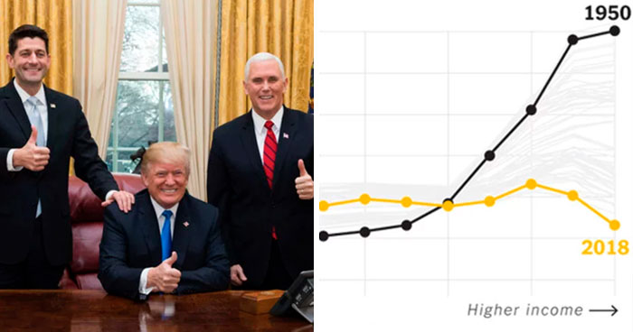 The Richest Americans Paid Less Taxes Than Any Other Income Group For The First Time In History And People Are Not Happy