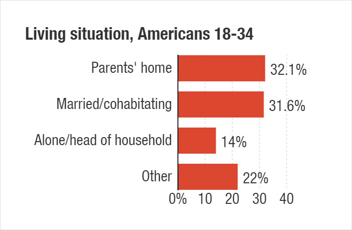 The Age At Which Young People Leave Their Parents' Home Is Surprisingly Different In Different Countries