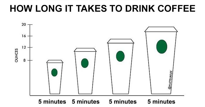Guy Makes Honest And Funny Charts That Sum Up Our Lives And Here Are 30 Of The Best (New Pics)